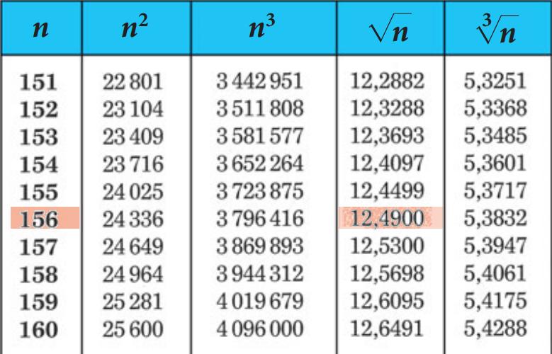 Radici Quadrate Uso Delle Tavole Numeriche Condivisione Materiale Scolastico